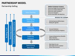 Partnership Model PPT Slide 9