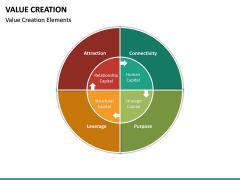 Value Creation PPT Slide 22