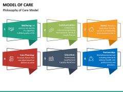 Model of Care PPT Slide 20
