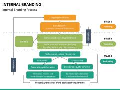 Internal Branding PPT Slide 23