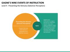 Gagne's Nine Events of Instruction PPT Slide 25