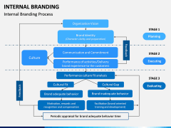 Internal Branding PPT Slide 8