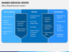 Shared Services Center PPT Slide 3