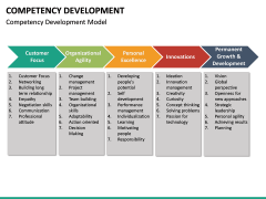 Competency Development PPT slide 21