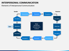Interpersonal Communication PPT Slide 4
