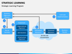 Strategic Learning PPT Slide 4
