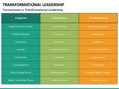Transformational Leadership PPT Slide 29