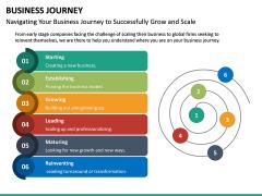 Business Journey PPT Slide 22