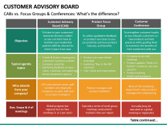 Customer Advisory Board PPT Slide 23