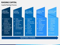 Raising Capital PPT Slide 4
