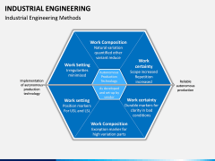 Industrial Engineering PPT Slide 6