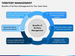 Territory Management PPT Slide 9