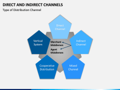 Direct and Indirect Channels PPT Slide 10