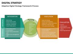 Digital Strategy PPT Slide 28