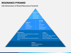 Resonance Pyramid PPT Slide 2