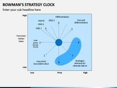 Bowman Strategy Clock PPT Slide 2