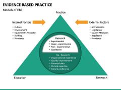 Evidence Based Practice PPT slide 21
