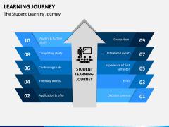 Learning Journey PPT Slide 4