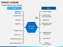 Project Closure PPT Slide 3