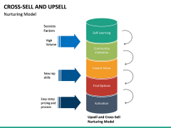 Cross Selling Up Selling PPT Slide 25