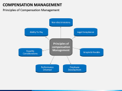 Compensation Management PPT Slide 3