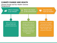 Climate Change and Health PPT Slide 15