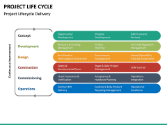 Project life cycle PPT slide 32