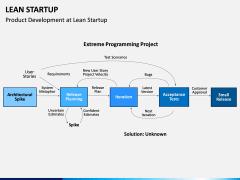 Lean Startup PPT Slide 28