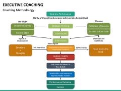 Executive Coaching PPT Slide 27
