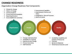 Change Readiness PPT Slide 26