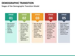 Demographic Transition PPT Slide 16