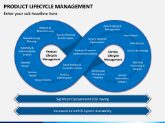 Product Life-cycle Management PPT Slide 5
