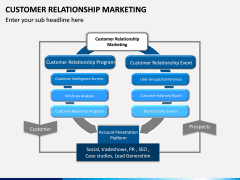 Customer Relationship Marketing PPT Slide 3