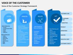 Voice of the Customer PPT Slide 6