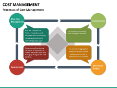 Cost Management PPT slide 22