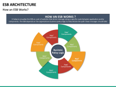 ESB Architecture PPT Slide 19
