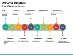 Employee Turnover PPT Slide 14