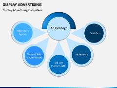Display Advertising PPT Slide 3