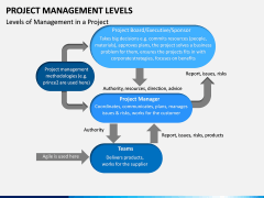 Project Management Levels PPT Slide 5