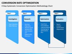 Conversion Rate Optimization PPT Slide 9