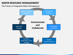 Water Resource Management PPT slide 15