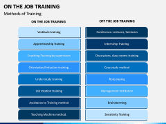 On the Job Training PPT Slide 6
