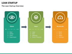 Lean Startup PPT Slide 37