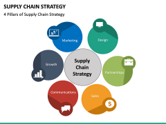 Supply Chain Strategy PPT Slide 16
