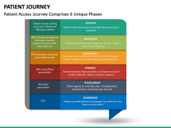 Patient Journey PPT Slide 22