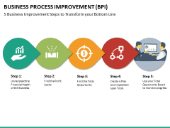 Business process improvement PPT slide 23