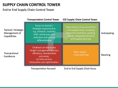 Supply Chain Control Tower PPT Slide 21
