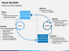 Value Delivery PPT Slide 2