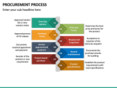 Procurement Process PPT Slide 22