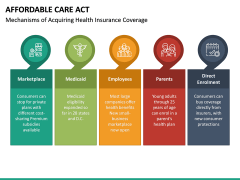 Affordable Care Act PPT Slide 14